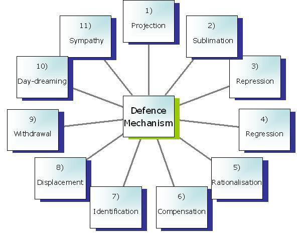 Защитни механизми