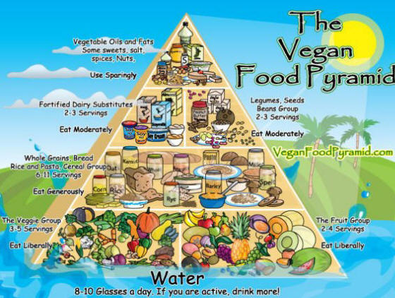 veggie-food-pyramid
