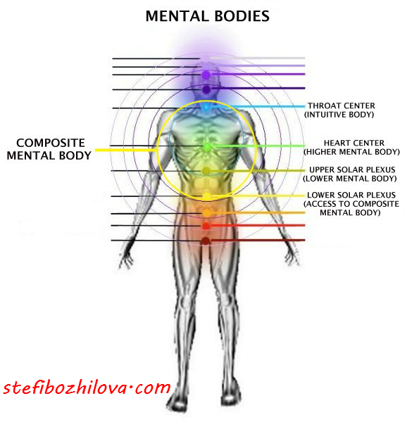 Mental body centers