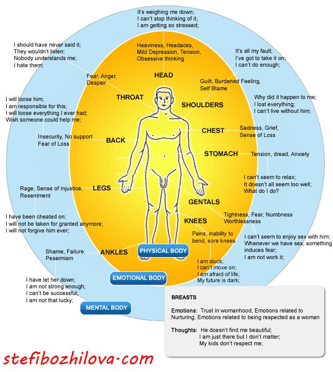 Емоциите, тяхната локация във физическото тяло и техните проявления