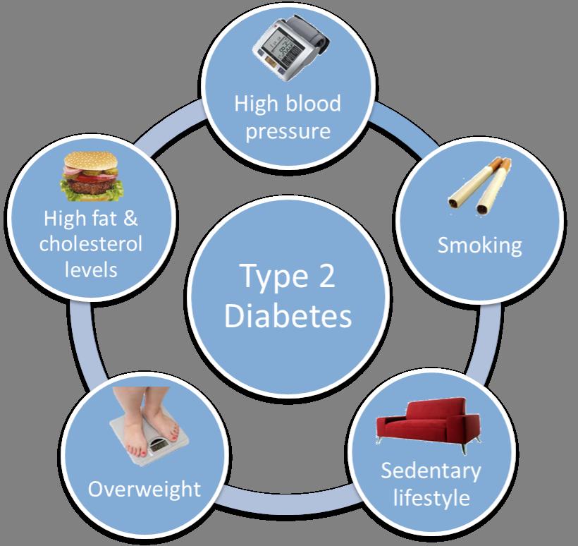 What-causes-diabetes-type-2