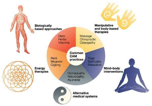 Compelementary and alternative medicine practices